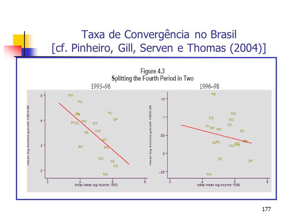 Taxa de Convergência no Brasil [cf